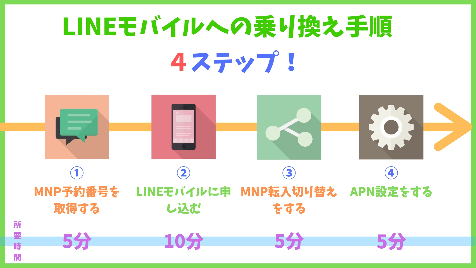 LINEモバイル乗り換え(MNP)方法