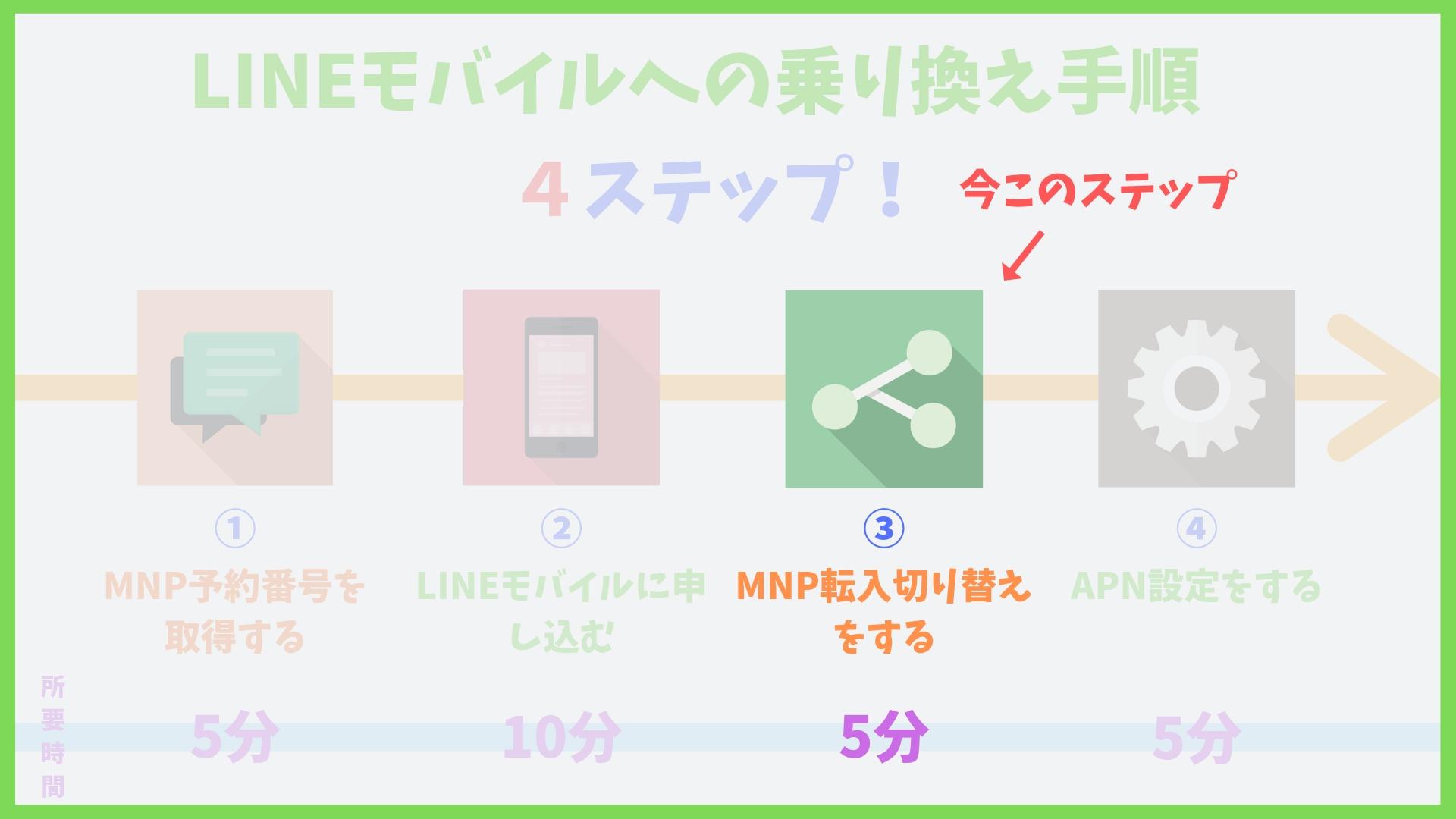 LINEモバイルMNP転入手続き方法