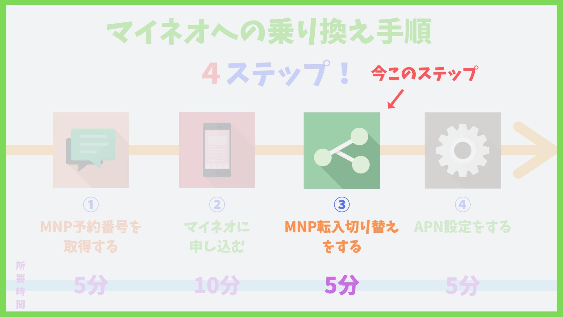mineo(マイネオ)MNP転入手続き方法