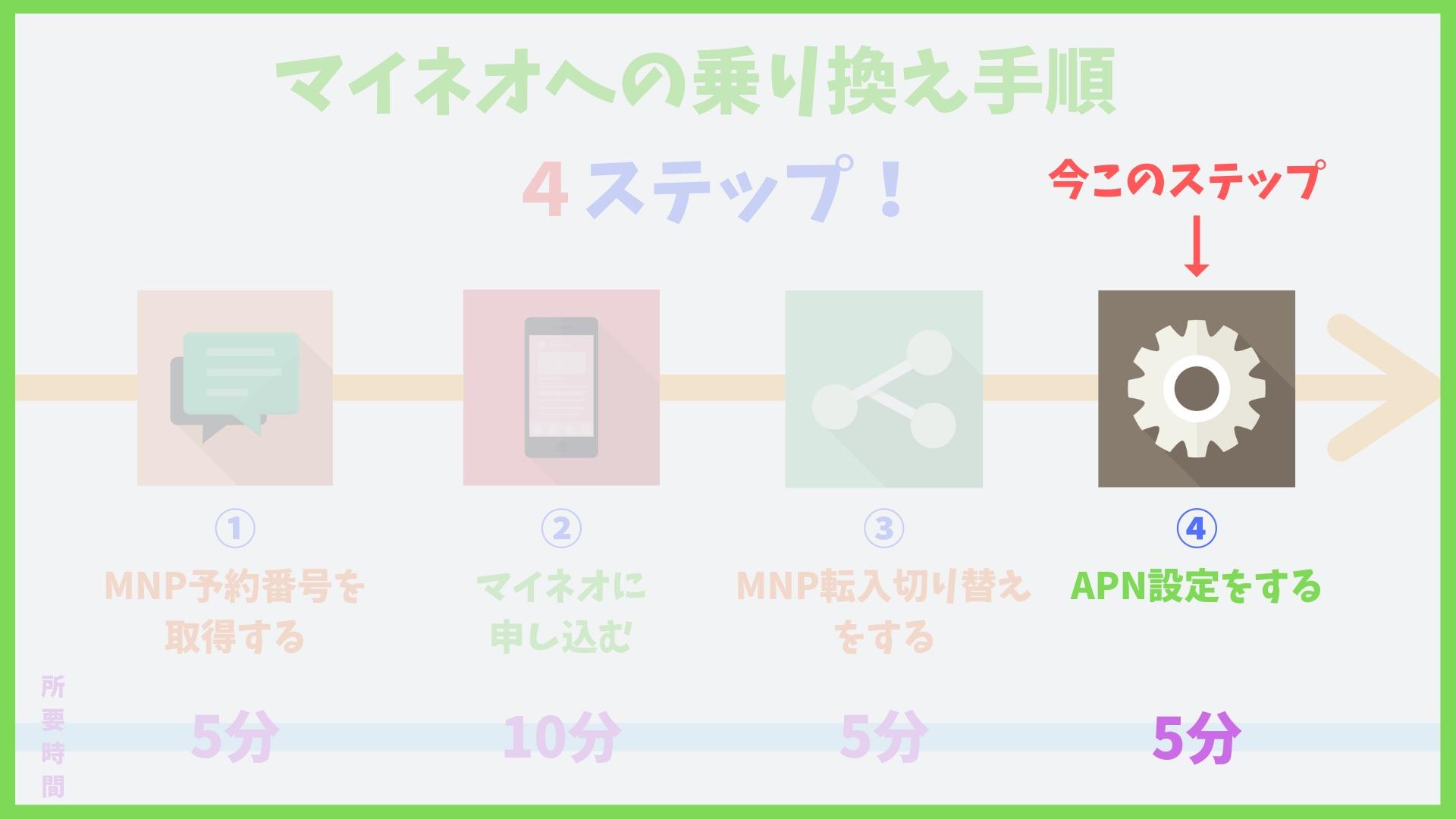mineo(マイネオ)APN設定方法