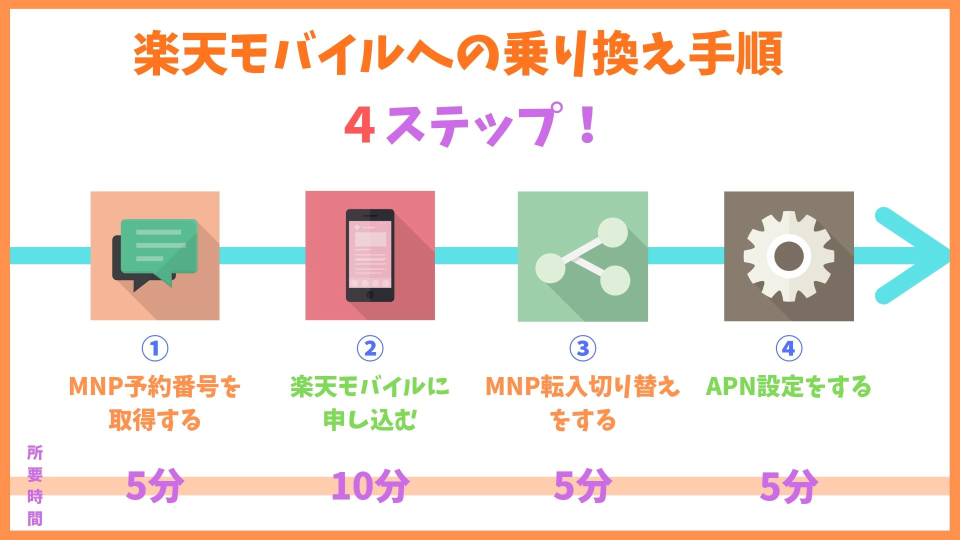 楽天モバイルの乗り換え(MNP)方法