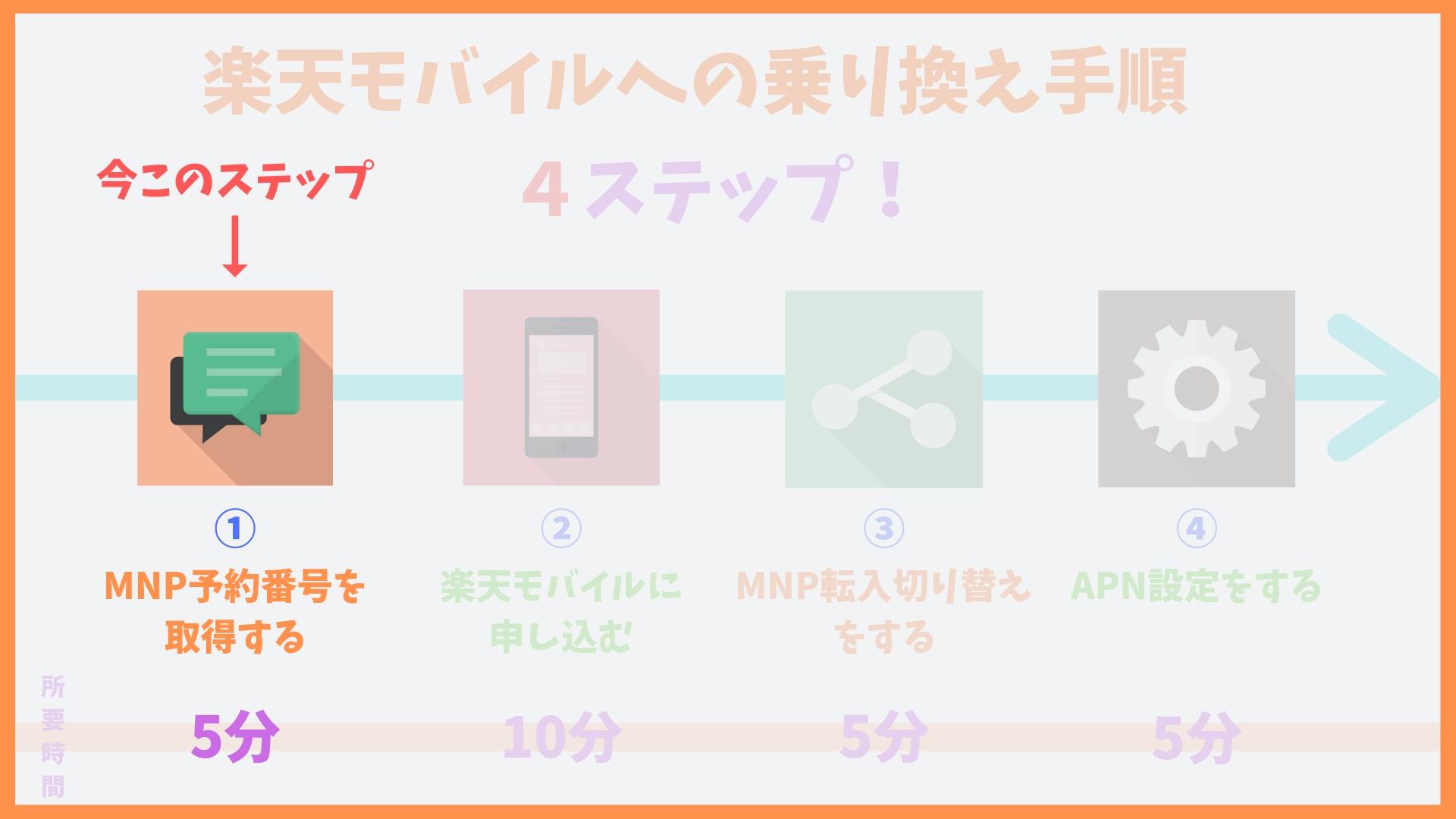 楽天モバイルMNP予約番号の取得方法