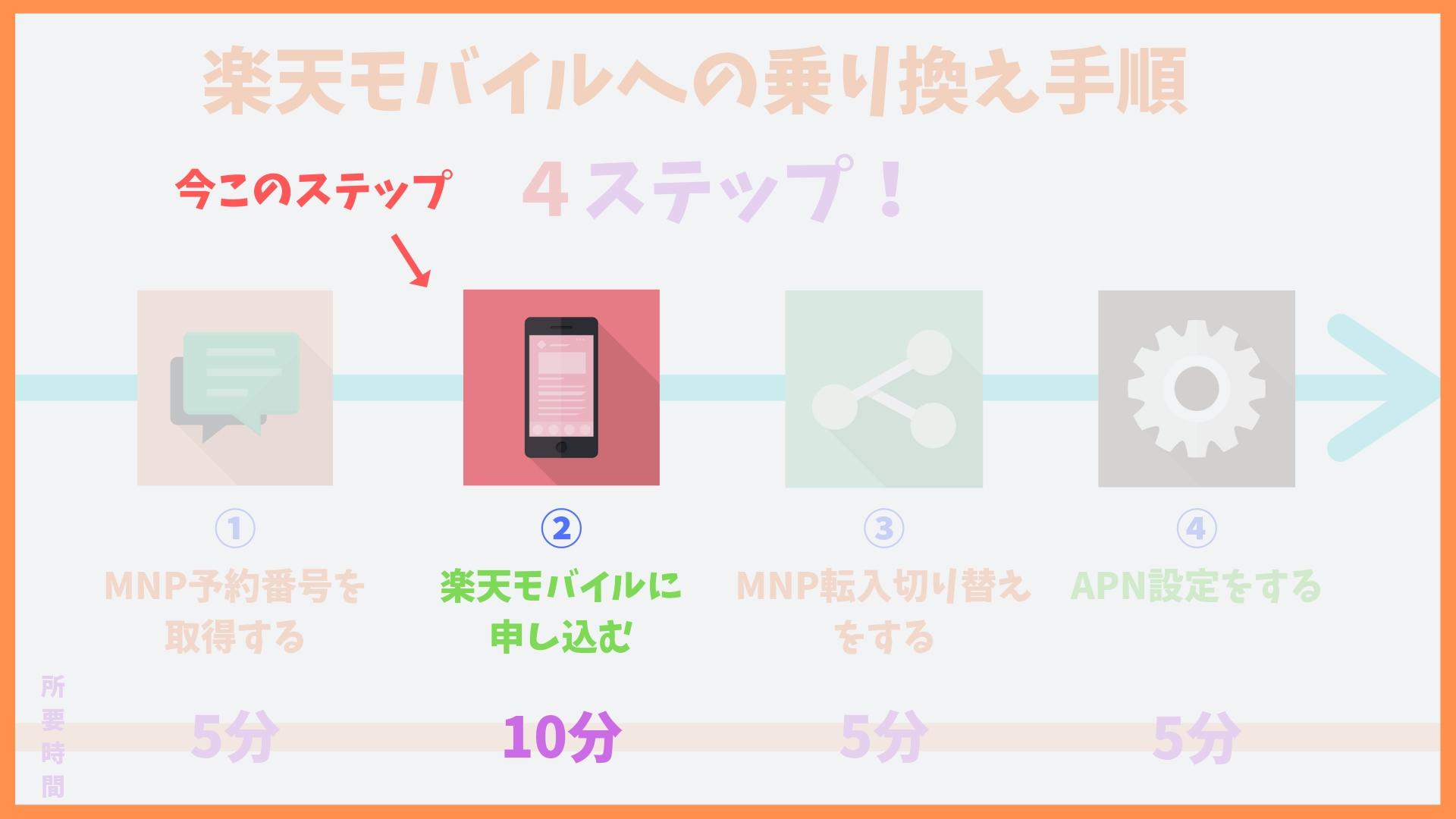 楽天モバイル申し込み方法