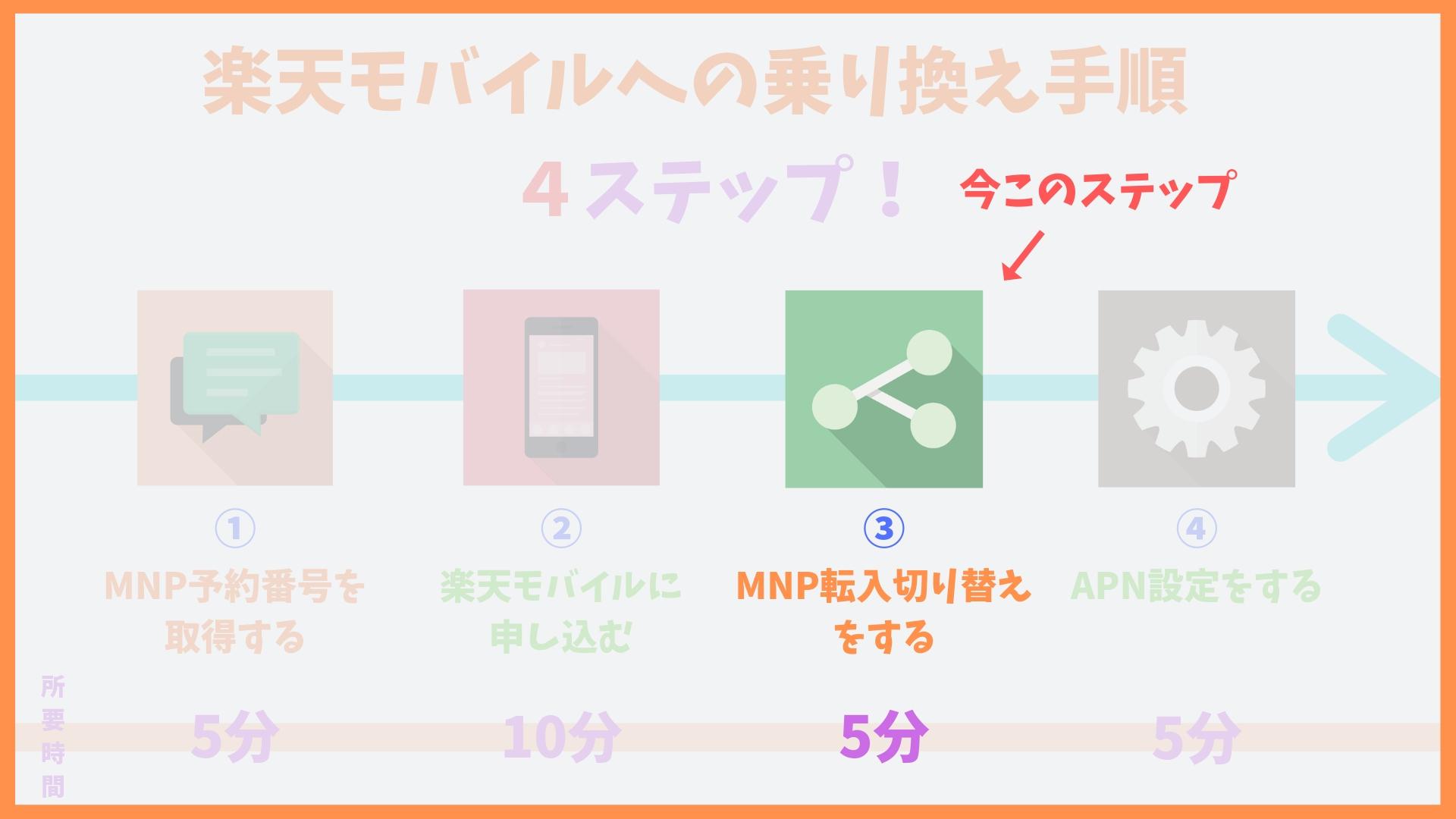楽天モバイルMNP転入手続き方法