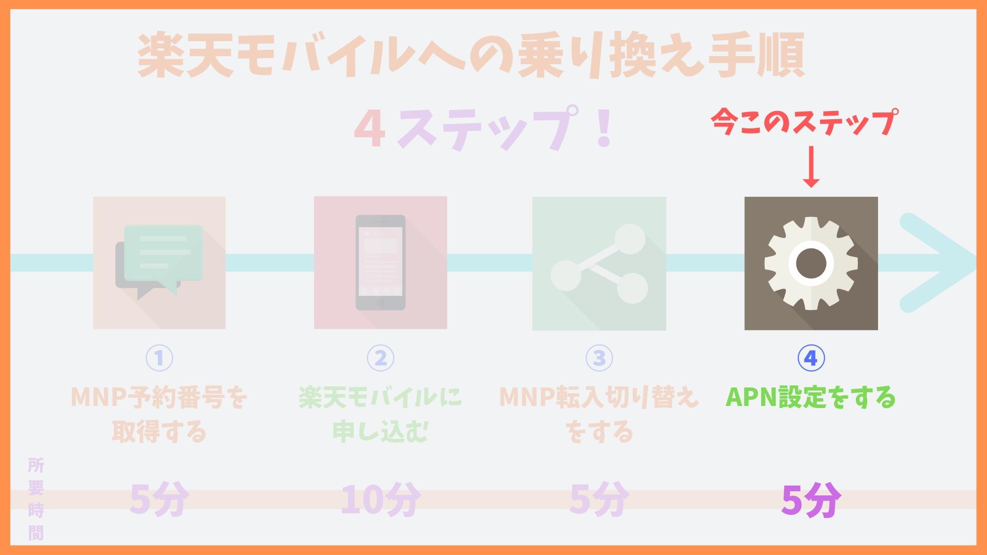 楽天モバイルAPN設定方法