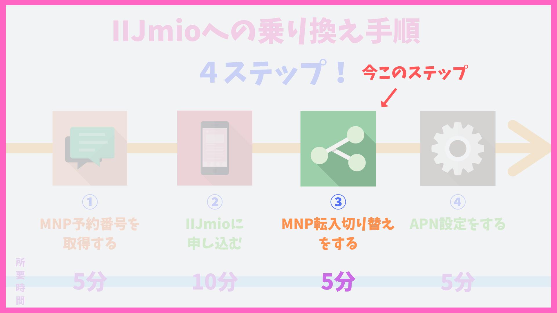 IIJmio(みおふぉん)の乗り換え(MNP)方法