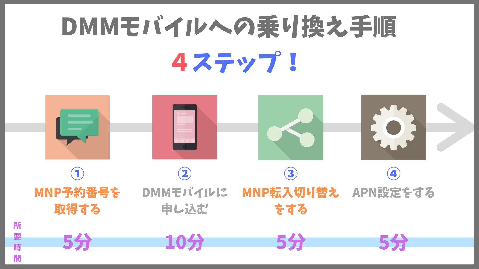 DMMモバイル 乗り換え方法