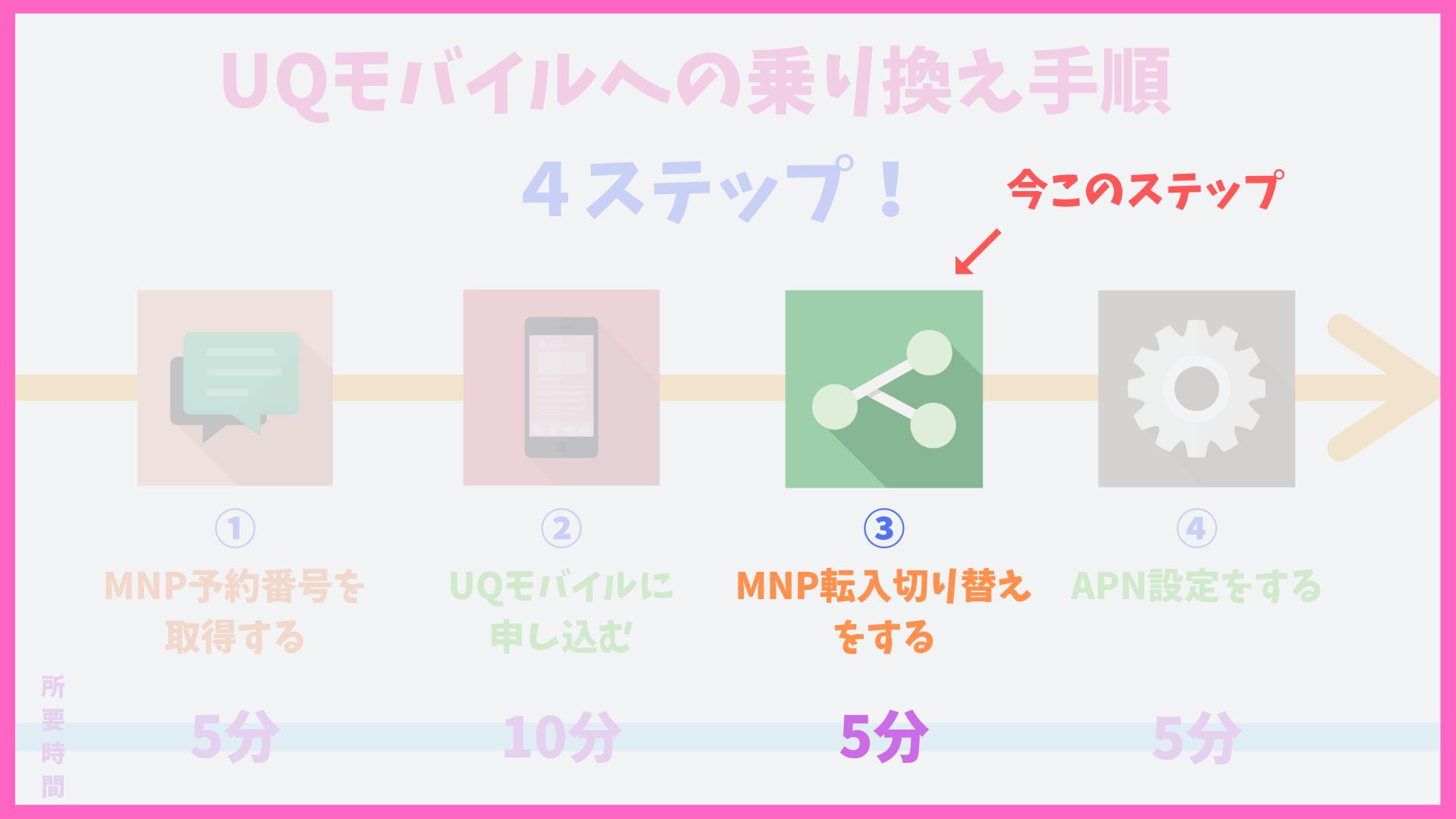 UQモバイル MNP転入手続き方法
