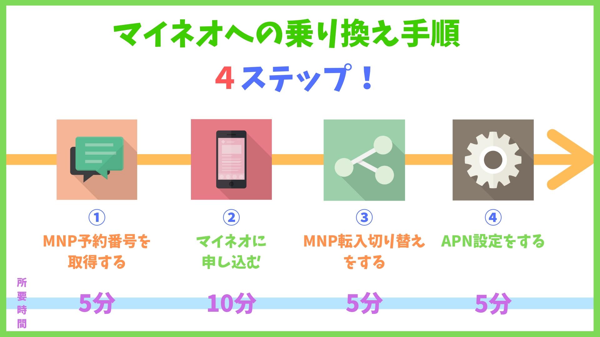 mineo(マイネオ)の乗り換え(MNP)方法